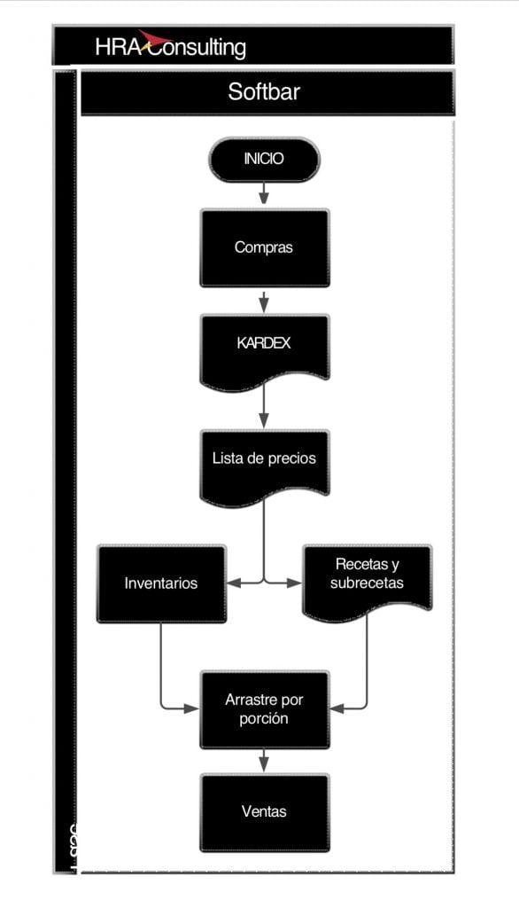 Diagrama de flujo de SOFTBAR